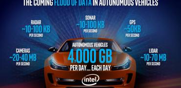 Intel og de selvkørende biler