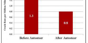 Officielt: Teslas ulykkesstatistik er reduceret med 40% efter ankomsten af Autosteer
