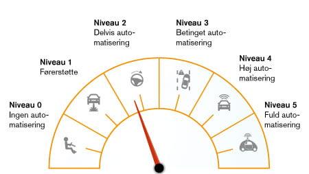 Niveauer af selvkørende biler