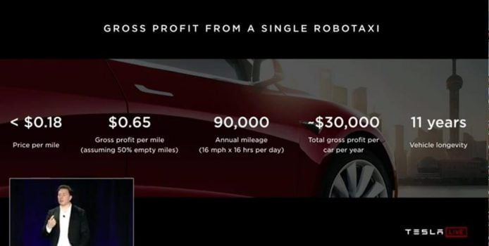 1 million selvkørende Tesla taxa
